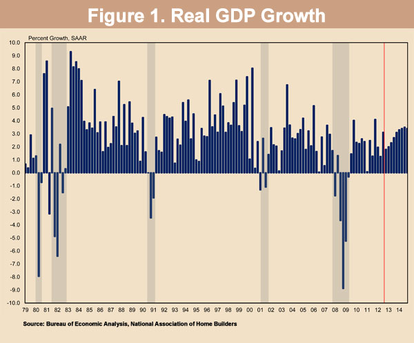 Figure 1. Real GDP Growth