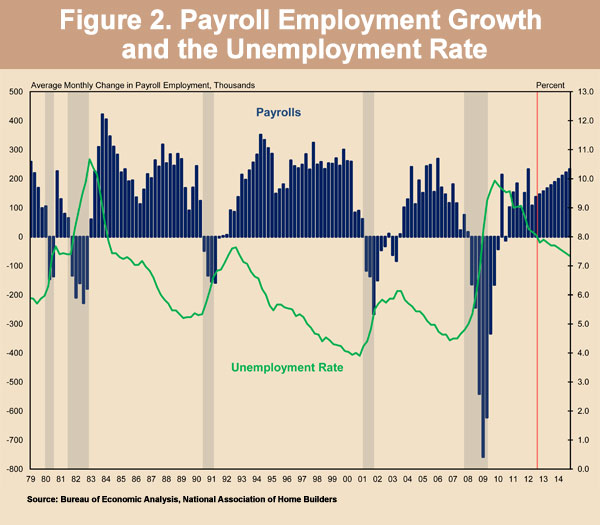 Figure 2. Payroll Employment Growth and the Unemployment Rate