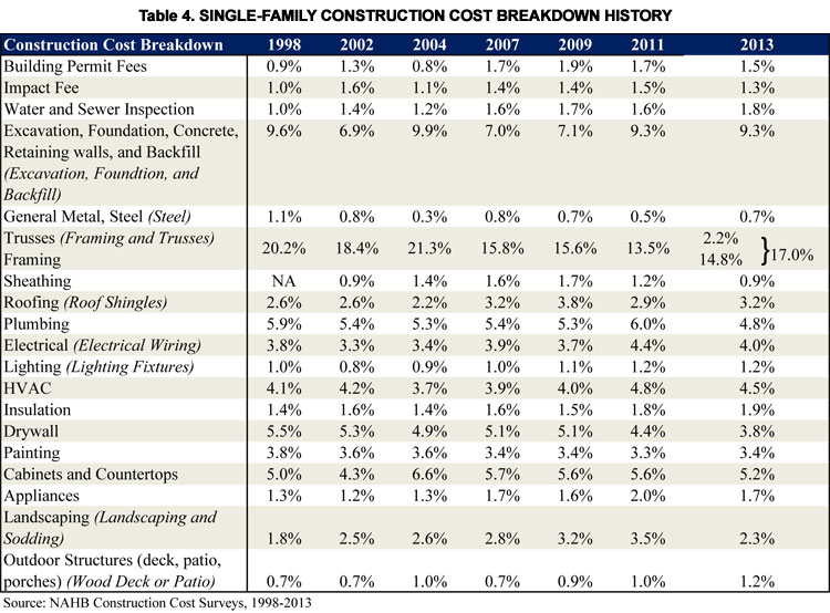 nahb cost of constructing a home