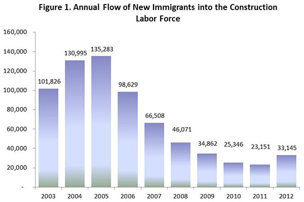Figure 1. Annual Flow of New Immigrants into the Construction Labor Force