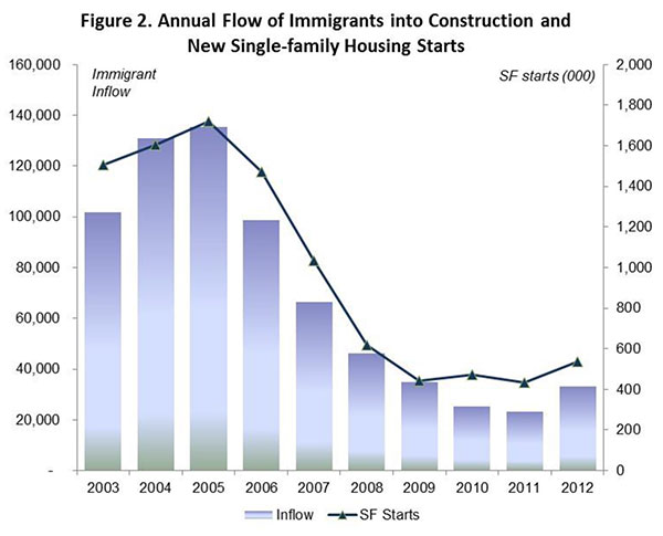 Figure 2. Annual Flow of Immigrants into Construction and New Single Family Housing Starts