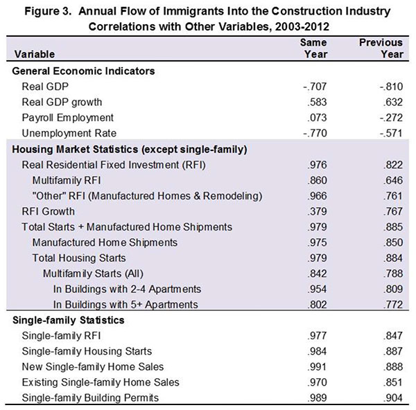 Figure 3. Annual Flow of Immigrants into the Construction Industry, Correlations with other Variables, 2003-12