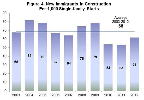 Figure 4. New Immigrants in Construction Per 1,000 Single Family Starts