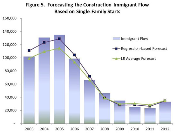 Figure 5. Forecasting the Construction Immigrant Flow Based on Single Family Starts