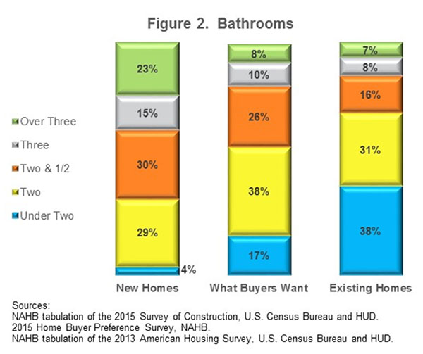 Figure 2. Bathrooms
