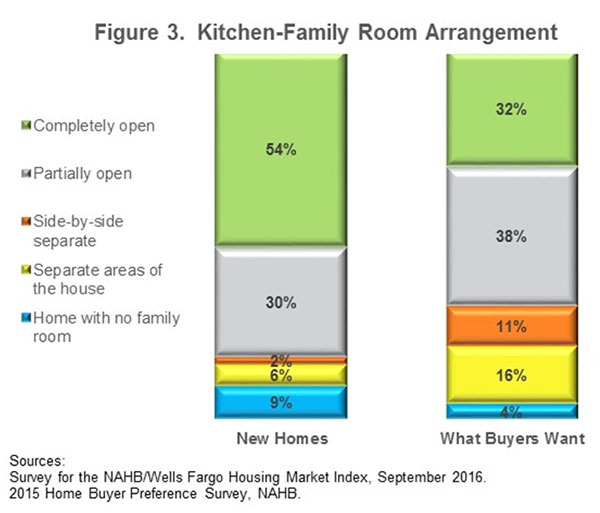Figure 3. Kitchen-Family Room Arrangement