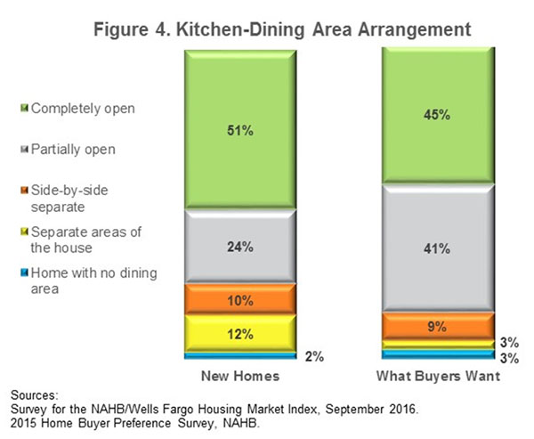 Figure 4. Kitchen-Dining Area Arrangement