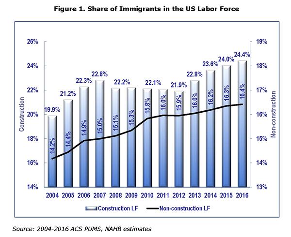 immigrant labor force statistics