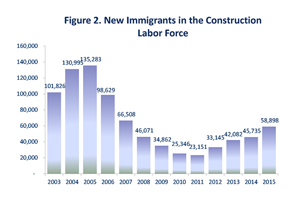 Figure 2. New Immigrants in the Construction Labor Force