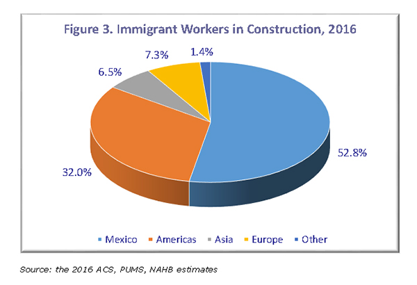 Figure 3. Immigrant Workers in Construction, 2016