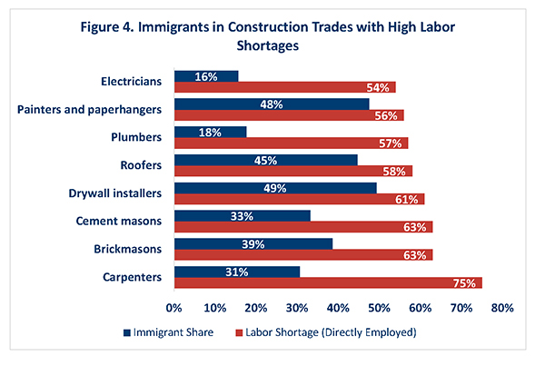 Figure 4. Immigrants in Construction Trades with High Labor