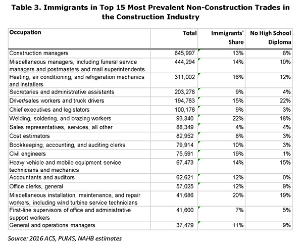 Table 3. Immigrants in Top 15 Most Prevalent Non-Construction Trades in the Construction Industry