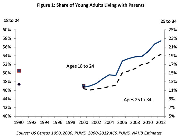 Figure 1. Share of Young Adults Living with Parents