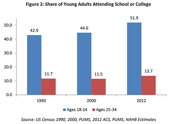 Figure 2. Share of Young Adults Attending School or College