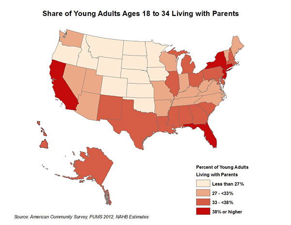 Figure 3. Share of Young Adults Ages 18 to 34 Living with Parents
