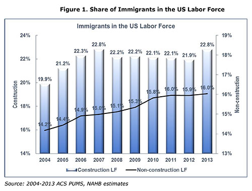 Figure 1. Share of Immigrants in the US Labor Force