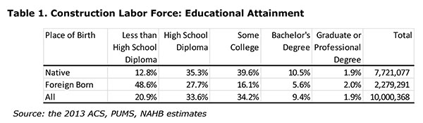 Table 1. Construction Labor Force: Educational Attainment