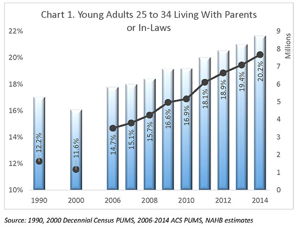 Chart 1. Young Adults 25 to 34 Living With Parents or In-Laws