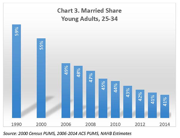 Chart 3. Married Share Young Adults, 25-34