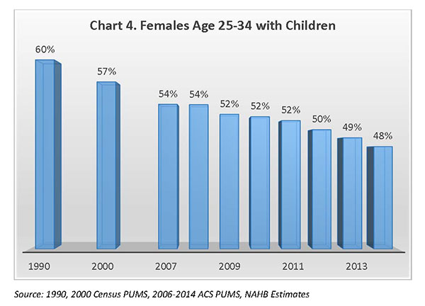 Chart 4. Females Age 25-34 With Children