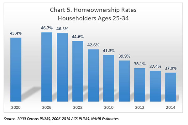 Chart 5. Homeownership Rates Householders Ages 25-34