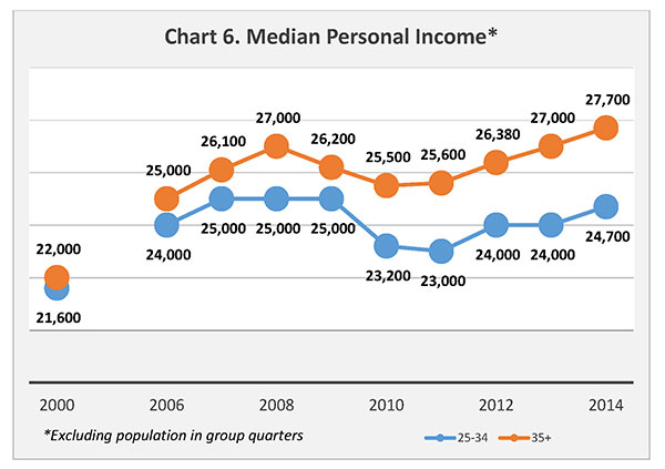 Chart 6. Median Personal Income