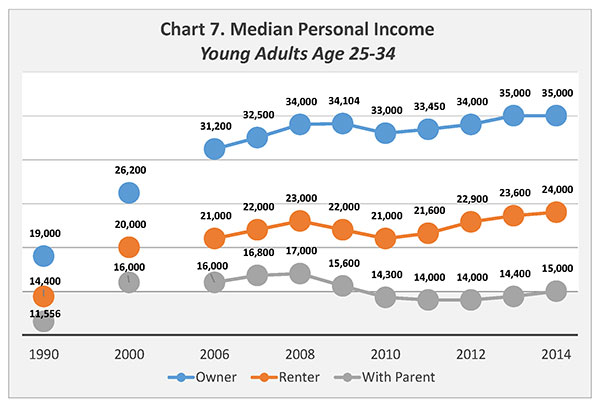 Chart 7. Median Personal Income, Young Adults Age 25-34