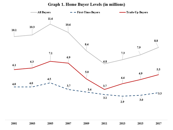 Graph 1. Home Buyer Levels (In millions)