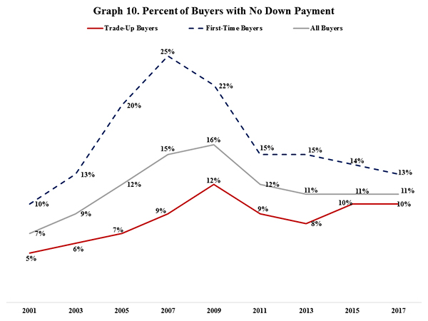 Graph 10. Percent of Buyers with No Down Payment