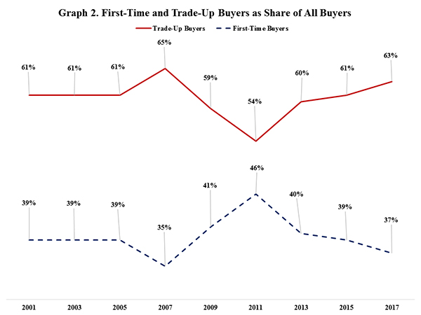Graph 2. First-Time and Trade-Up Buyers as Share of All Buyers