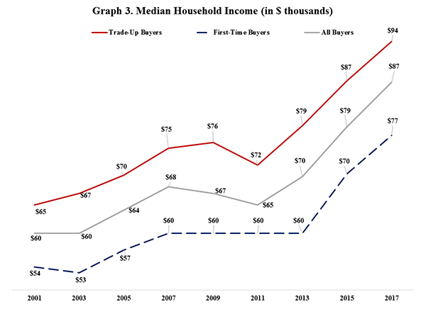 Graph 3. Median Household Income (In $ thousands)