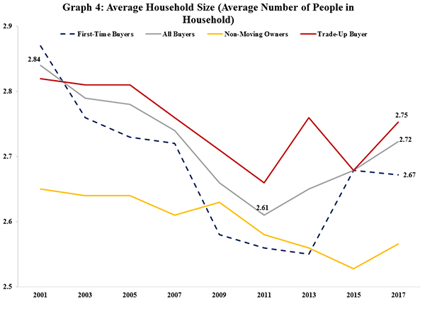 Graph 4: Average Household Size (Average Number of People in Household)