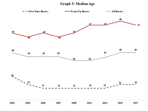 Graph 5: Median Age