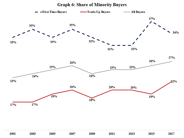 Graph 6: Share of Minority Buyers