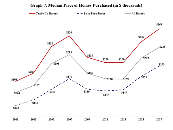 Graph 7. Median Price of Homes Purchased (In $ thousands)