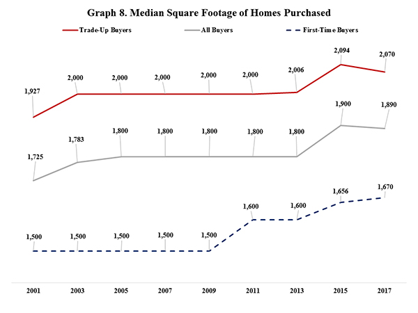 Graph 8. Median Square Footage of Homes Purchased