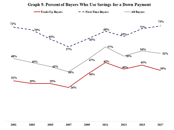Graph 9. Percent of Buyers Who Use Savings for a Down Payment