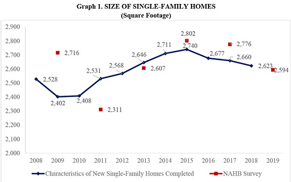 Graph 1. SIZE OF SINGLE-FAMILY HOMES