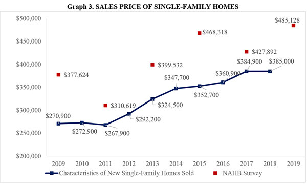 Graph 3. SALES PRICE OF SINGLE-FAMILY HOMES
