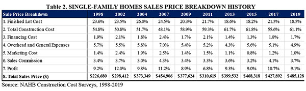 Table 2. SINGLE-FAMILY HOMES SALES PRICE BREAKDOWN HISTORY