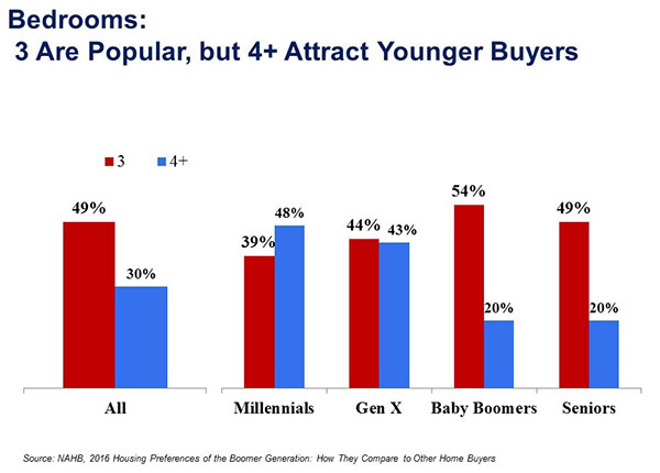 Figure 2. Bedrooms: 3 Are Popular, But 4 Plus Attract Younger Buyers