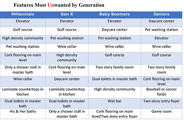 Figure 6. Features Most Unwanted by Generation
