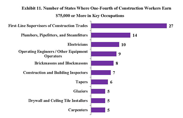Exhibit 11. Number of States Where One-Fourth of Construction Workers Earn $75,000 or More in Key Occupations