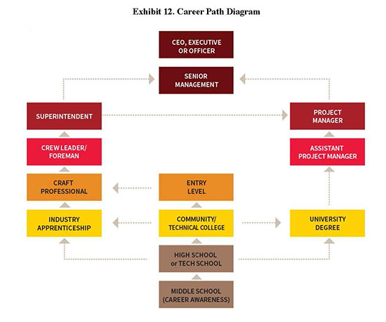 Exhibit 12. Career Path Diagram