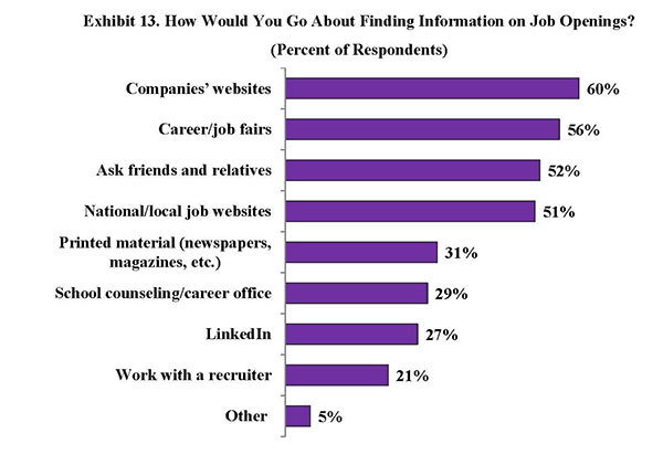 Exhibit 13. How Would You Go About Finding Information on Job Openings?