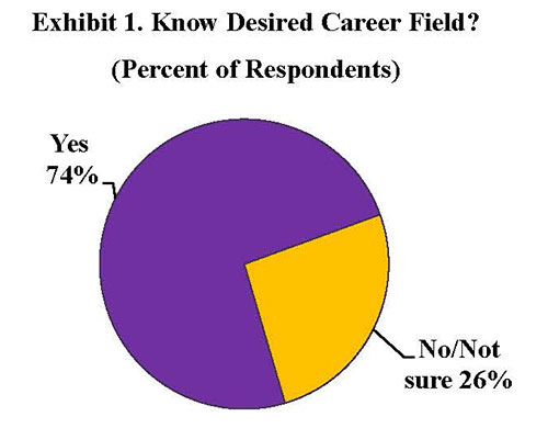 Exhibit 1. Know Desired Career Field?