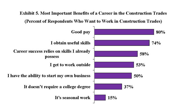 Exhibit 5. Most Important Benefits of a Career in the Construction Trades