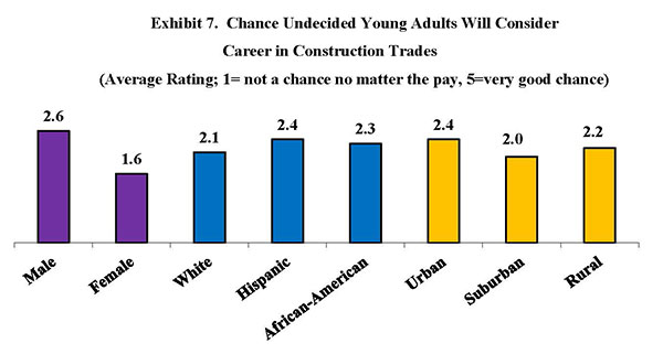 Exhibit 7. Chance Undecided Young Adults Will Consider Career in Construction Trades