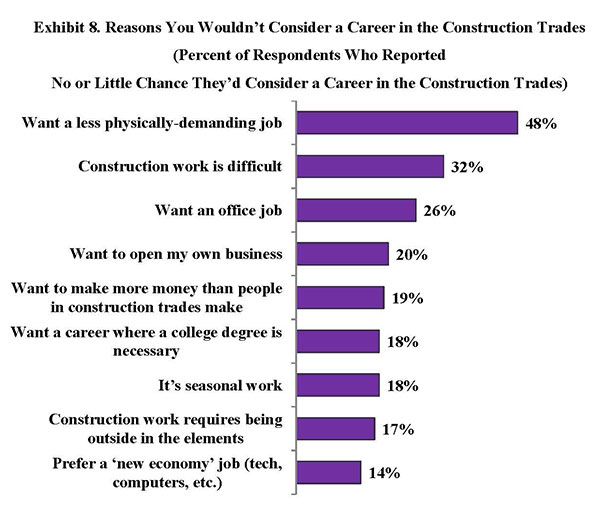 Exhibit 8. Reasons You Wouldn't Consider a Career in the Construction Trades