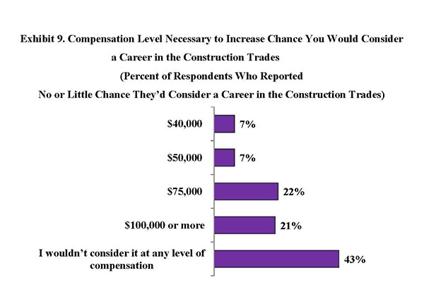 Exhibit 9. Compensation Level Necessary to Increase Chance You Would Consider a Career in the Construction Trades